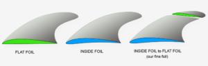 SUP Foil