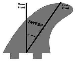 Fin Sweep