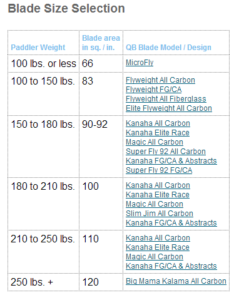 Different Paddle Board Blade Sizes